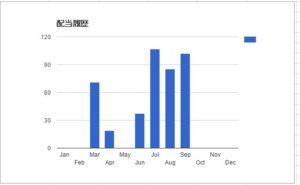 2015年9月の配当金総額