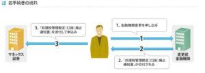 NISA口座の変更の仕方(SBI証券から他金融機関)