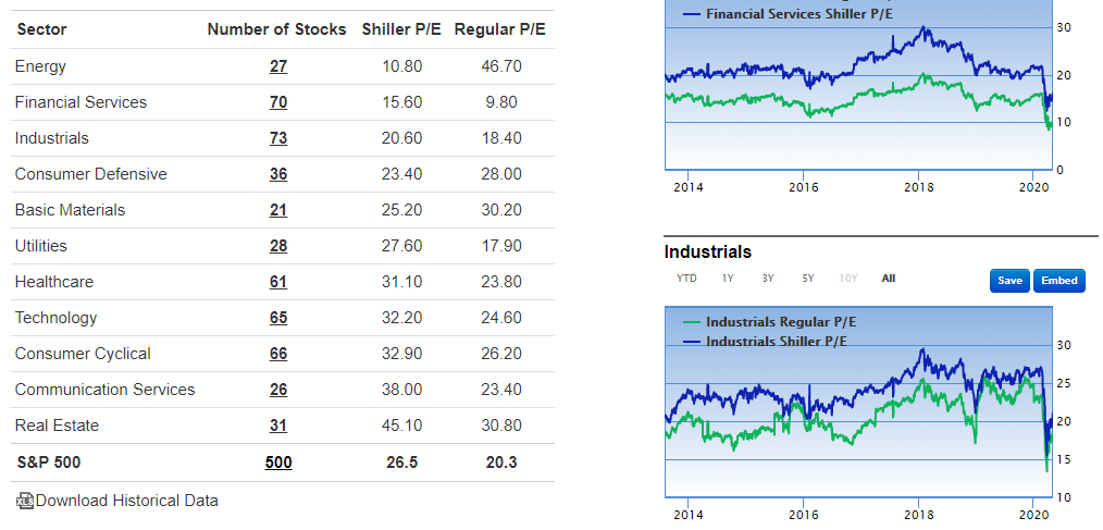 Sector_Valuation_Shiller_PE_By_Sectors_GuruFocus