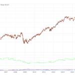 【MKC】買収が市場に好感されていないマコーミックは割安になったか?