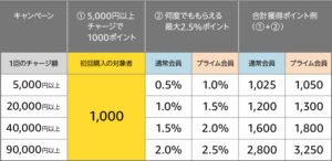 【Amazonチャージ】5,000円以上現金チャージで1,000ポイント貰えるキャンペーン(初回のみ)