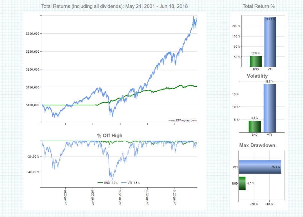 BNDとVTIのチャート
