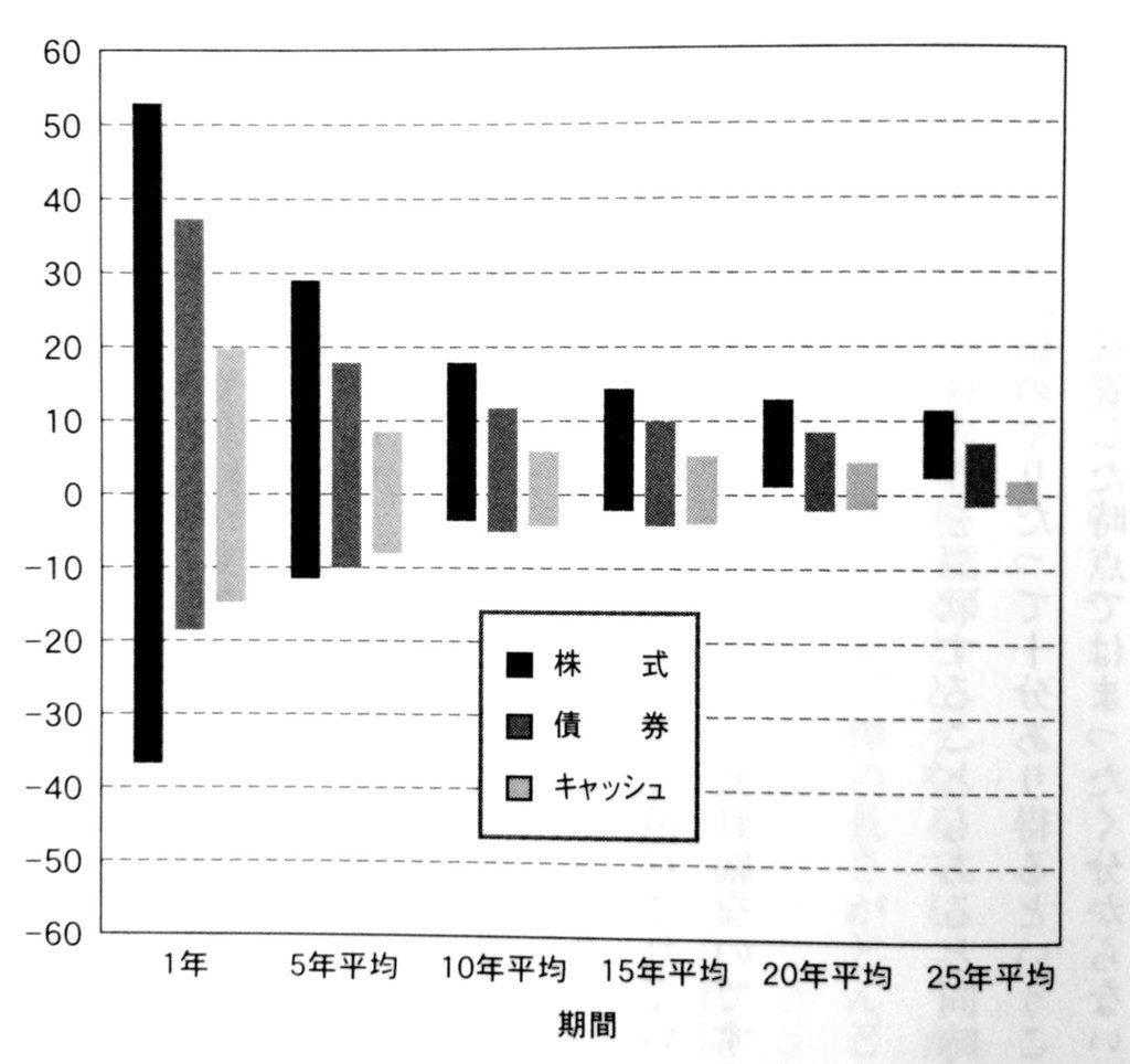 インフレ調整後の株式・債券・キャッシュの収益率変動幅